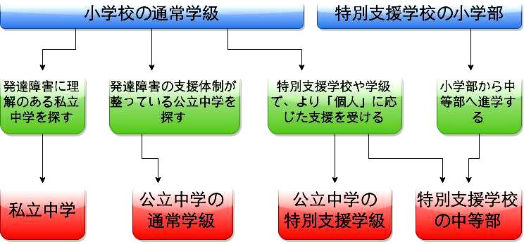 shouchuushingaku